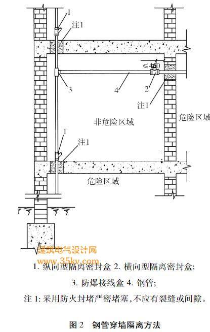 钢管穿墙隔离方法