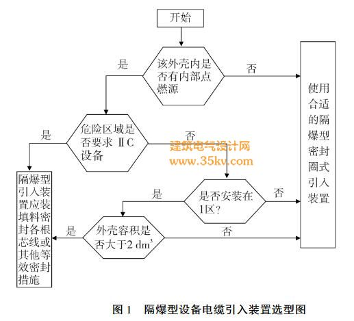 隔爆型设备电缆引入装置选型图